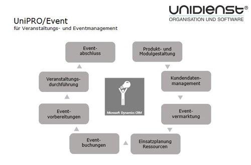 UniPRO/Event für Veranstaltungs- und Eventmanagement