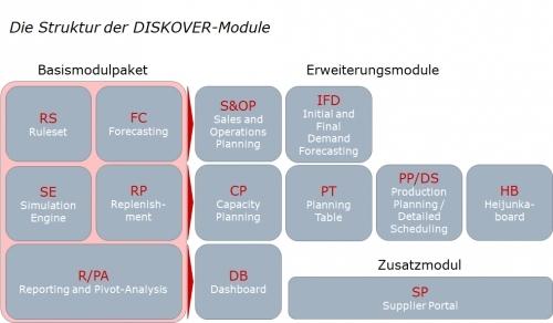 Struktur der DISKOVER-Module