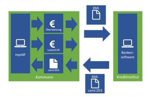 Bankkontenabstimmung