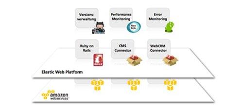 6. Produktbild Infopark Cloud Express