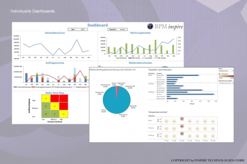 MR.KNOW - RETAIL ASSISTANT - Individuelle Dashboards