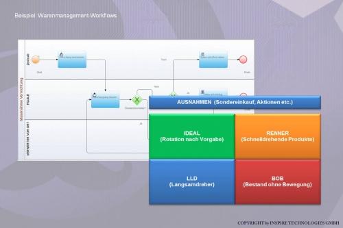 MR.KNOW - RETAIL ASSISTANT - Warenmanagement Workflows