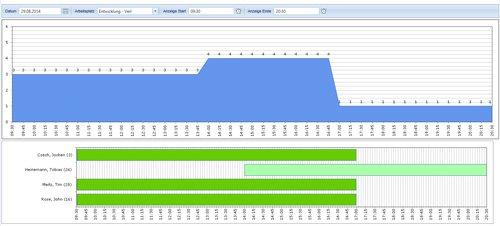 Planungsübersichten als Gantt Chart