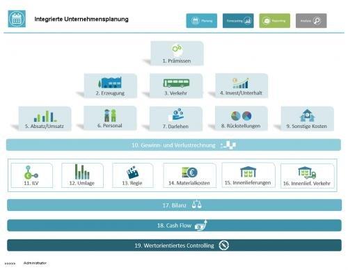 prevero Integrierte Unternehmensplanung