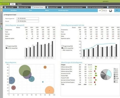 prevero.business.intelligence - Datenvisualisierung und Reporting