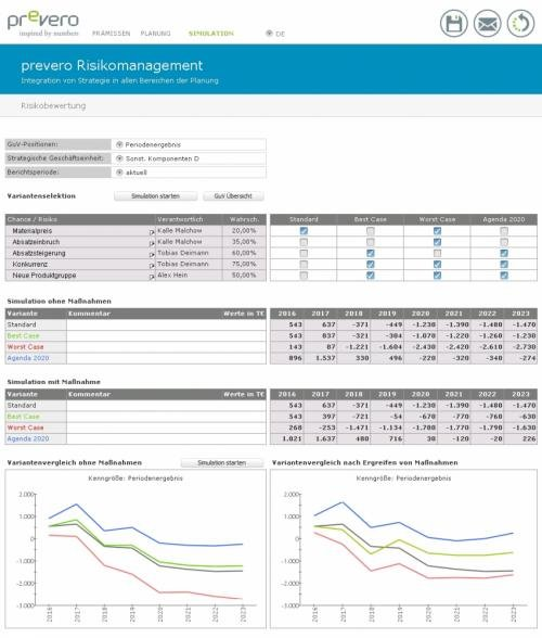 prevero Dashboard Risikomanagement