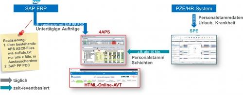 4APS Anbindung mit SAP ERP