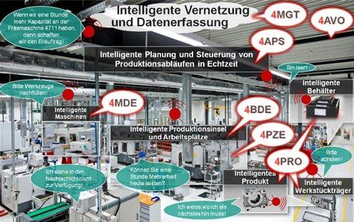 1. Produktbild 4APS zur Multiressourcenplanung: Echtzeitplanung im Industrie 4.0-Kontext
