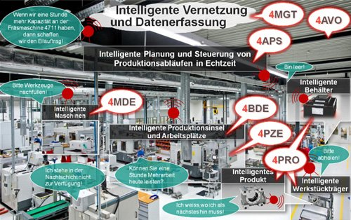 1. Produktbild 4MDE zur Maschinendatenerfassung: MDE im Industrie 4.0-Kontext