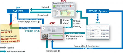 4BDE Anbindung mit SAP ERP