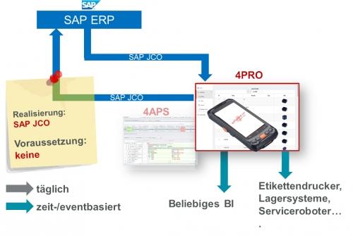 Anbindung von 4PRO mit SAP ERP