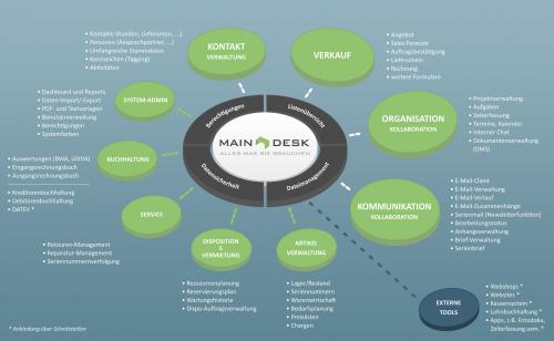 2. Produktbild MAINDESK - Mobile Software für Unternehmen