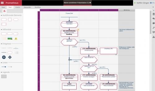 Prozessdarstellung ibo Folgeplan