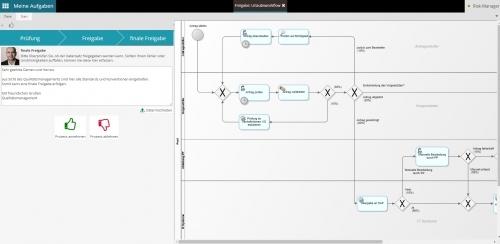 Workflows für die Prozess-Freigabe