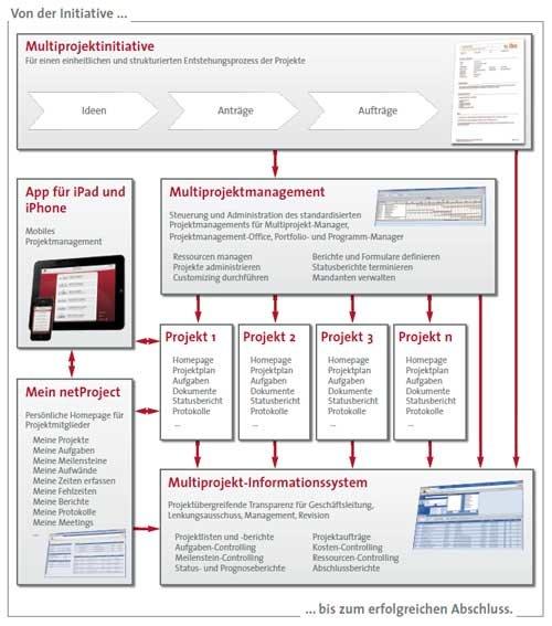 1. Produktbild ibo netProject Projektmanagement Software