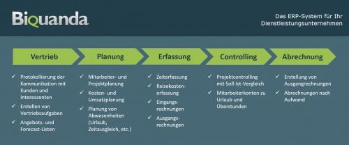 ^BQ ERP für Dienstleistungsunternehmen
