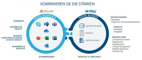 Kombinieren Sie die Stärken von M-Files und Office 365