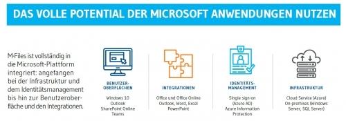vollständige Integration in Microsoft Anwendungen