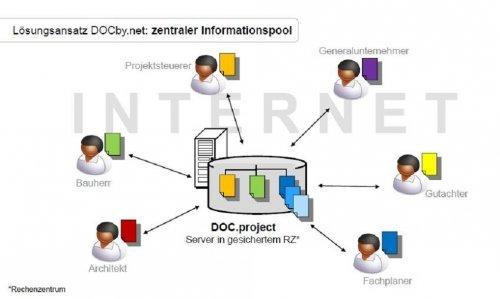 DOC.project: Projektkommunikation | Dokumenten-/Planmanagement