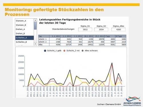 9. Produktbild SAP Business One - Performance und Controlling für die Produktion