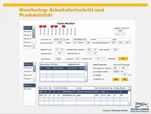 10. Produktbild SAP Business One - Performance und Controlling für die Produktion