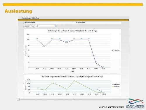 6.  Produktbild SAP Business One - Performance und Controlling für die Produktion
