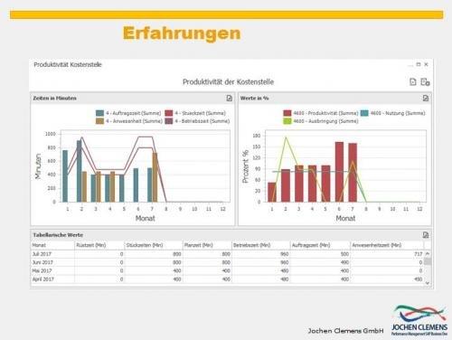 7. Produktbild SAP Business One - Performance und Controlling für die Produktion
