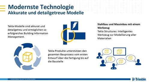 5. Produktbild Tekla Structures für Ortbeton, Betonfertigteile, Schalung u. Bewehrung