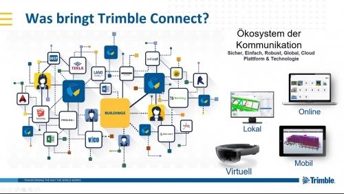 2. Produktbild Trimble Connect
