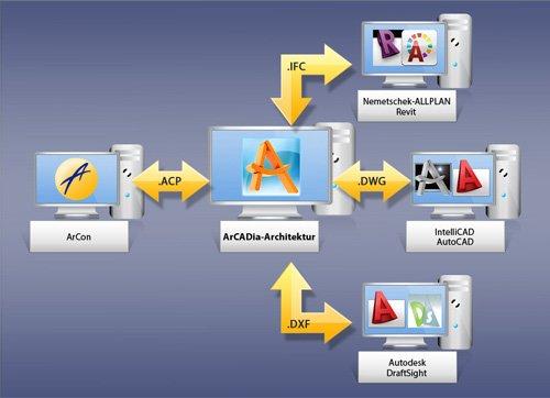6. Produktbild ArCADia - CAD-Programm, BIM-Technologie