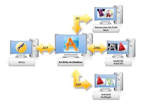 7. Produktbild ArCADia - CAD-Programm, BIM-Technologie