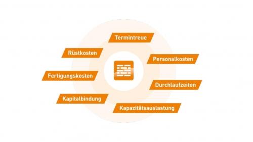Zielkriterien für die Optimierung der Kapazitätsplanung