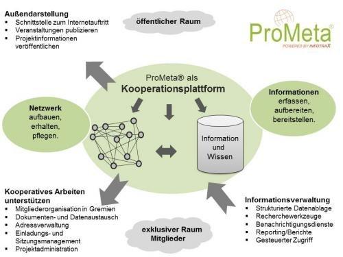 Kooperation und Kommunikation im Forschungsverbund gezielt aufbauen!