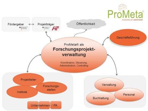 ProMeta als Forschungsprojektverwaltung