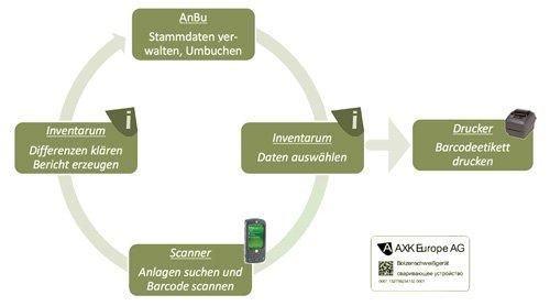 6. Produktbild Inventarum - Anlageninventursystem
