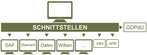 3. Produktbild Anlageninventursystem