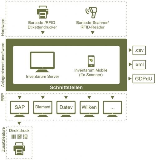 5. Produktbild Anlageninventursystem