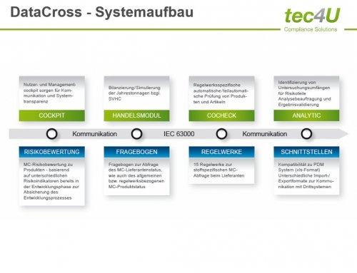 Systemaufbau von DataCross