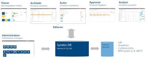 1. Produktbild Symbio - komplettes Geschäftsprozessmanagement