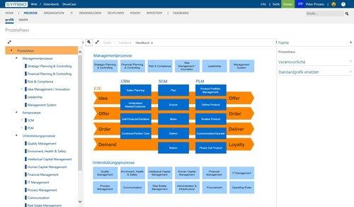 3. Produktbild Symbio - komplettes Geschäftsprozessmanagement