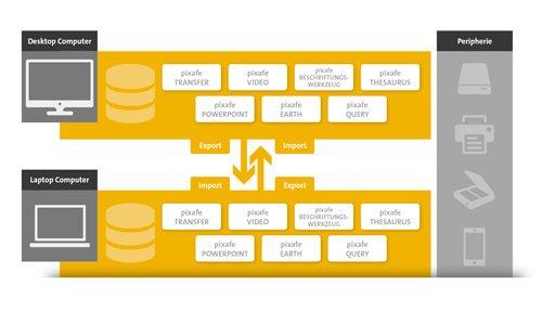 5. Produktbild PICTURE-Prozessplattform