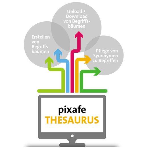 7. Produktbild pixafe – DIE Bilderdatenbank