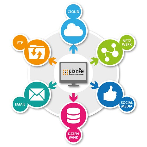 9. Produktbild pixafe – DIE Bilderdatenbank