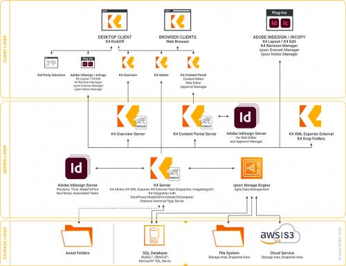 K4 Architektur der Software