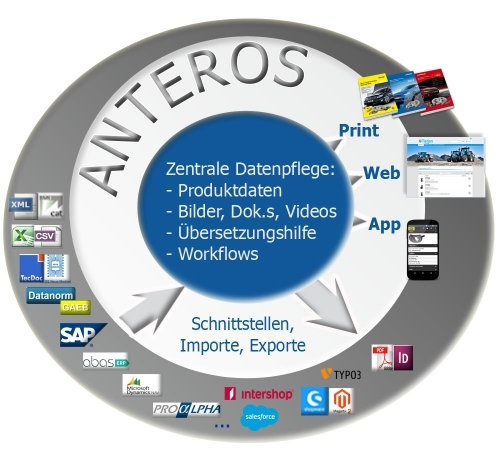 1. Produktbild ANTEROS - PIM, Crossmedia, MAM