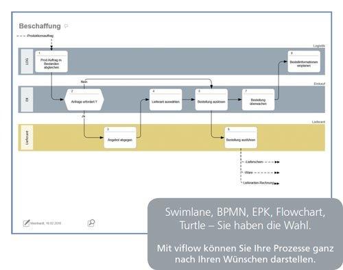 6. Produktbild viflow - Prozessmodellierung, QM