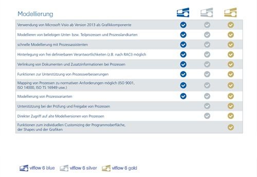 4. Produktbild viflow - Prozessmodellierung, QM