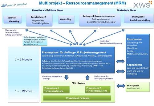 1. Produktbild Multiprojekt - Ressourcenmanagement (MRM)