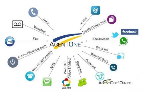 1. Produktbild Sikom AgentOne ContactCenter Suite