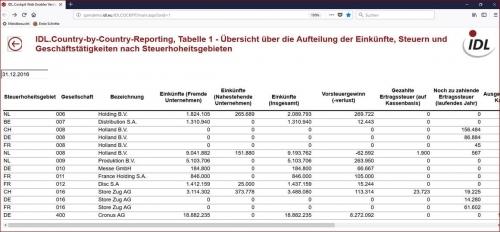 Übersicht über die Aufteilung der Einkünfte, Steuern und Geschäftstätigkeiten nach Steuerhoheitsgebieten